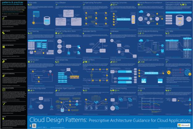 Infografía de Patrones de Diseño en la Nube