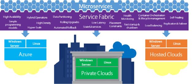 Service Fabric en cualquier plataforma
